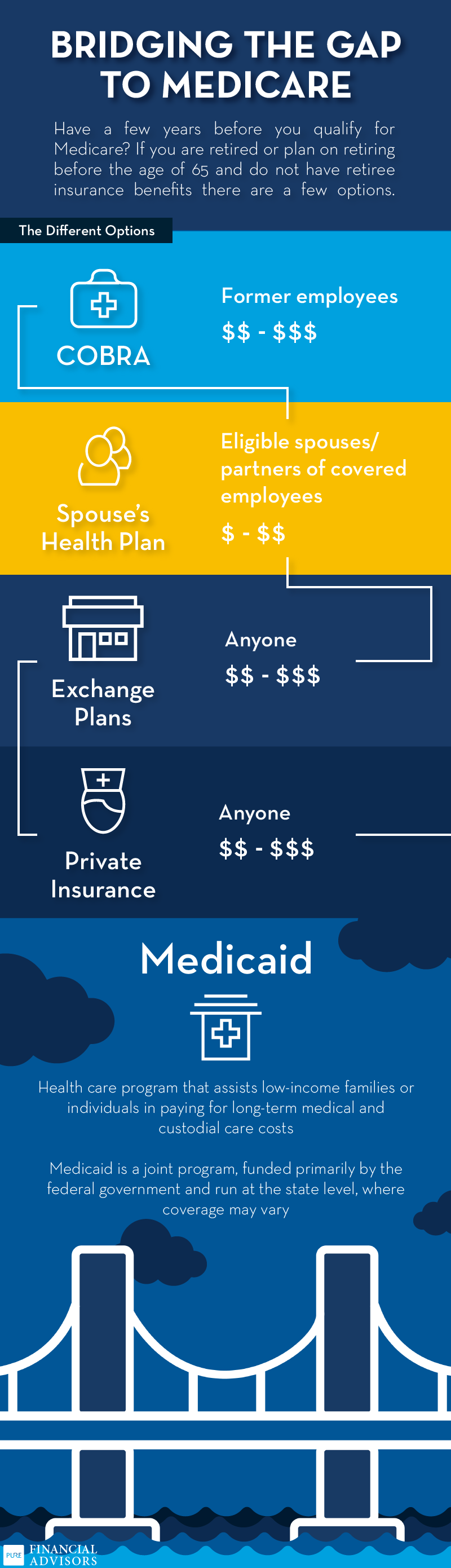 How To Bridge The Gap To Medicare Medicare Health Plan