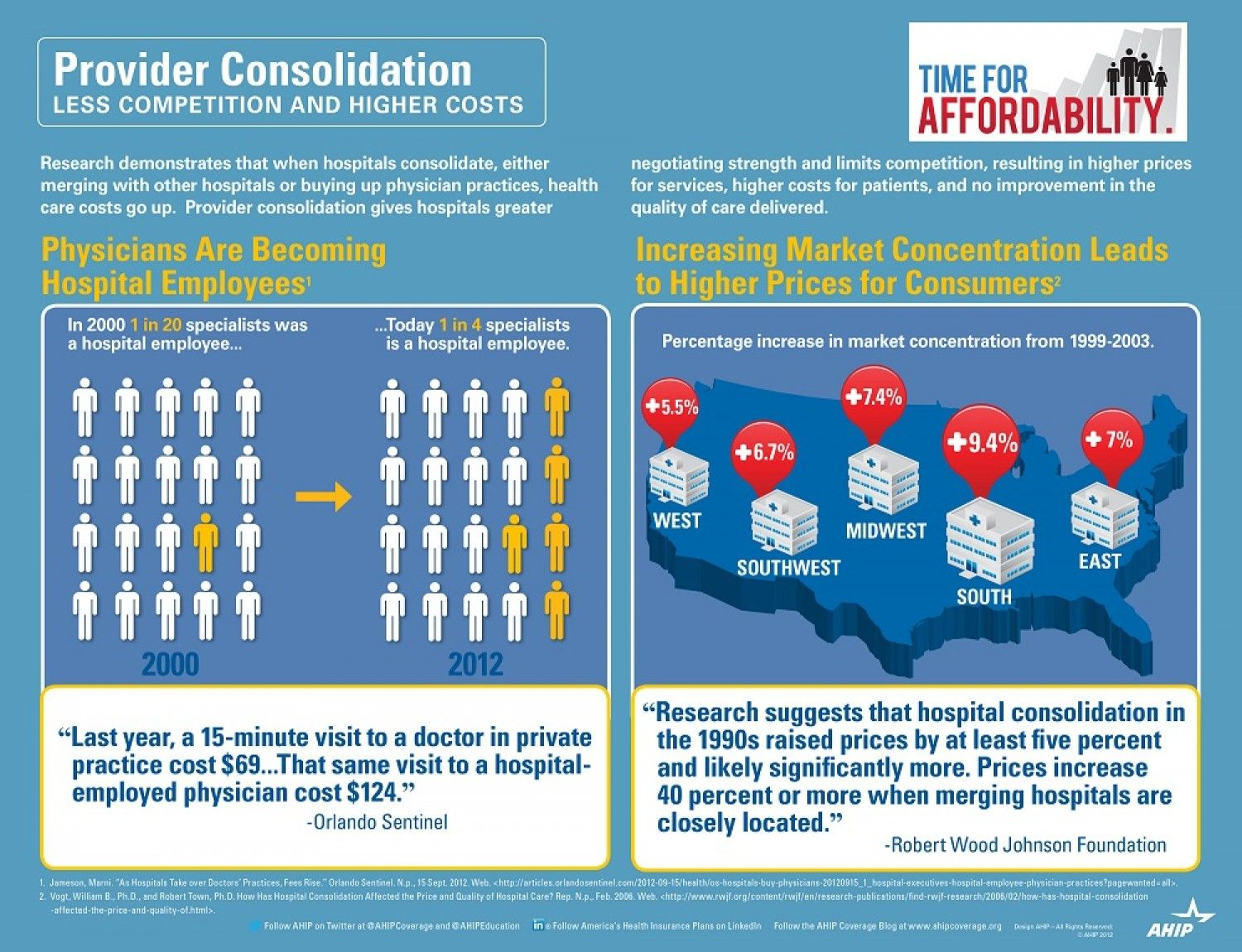 Provider Consolidation Less Competition And Higher Costs New