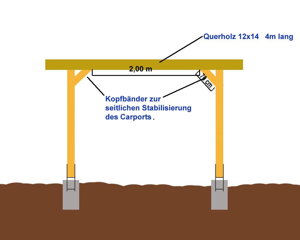 Anleitung Einfachen Flachdach Carport Selber Bauen Carport Selber Bauen Carport Kaufen Flachdach
