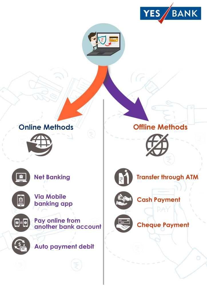 Yes Bank Credit Card Bill Payment Bank Credit Cards Credit Card Services Credit Card