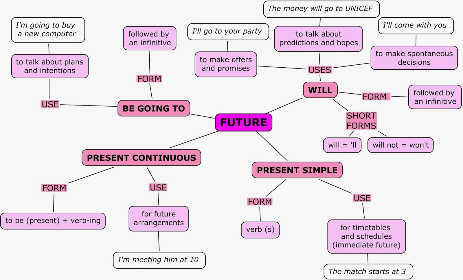 What are the difference between will and be going to in simple future tense