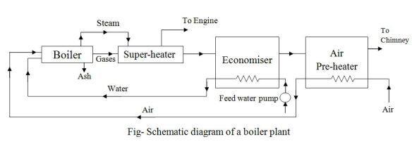 Boiler Plant Diagram - Car Wiring Diagrams Explained •