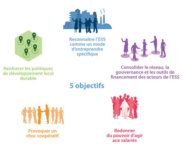 Les Cinq Objectifs De La Loi Economie Sociale Et Solidaire Economie Sociale Et Solidaire Economie Responsabilite Societale Des Entreprises