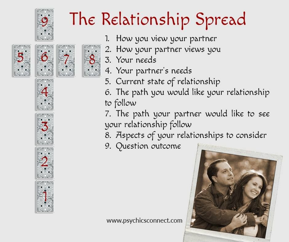 Relationship Spread This tarot spread is used to explore your