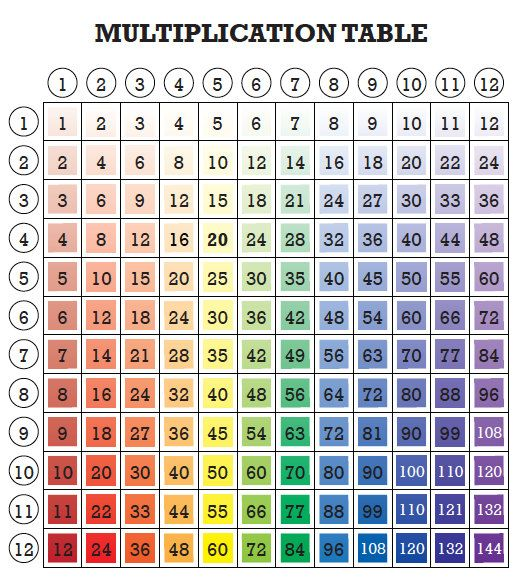 Math Can Be Fun Printable Multiplication Tables On Etsy  Https