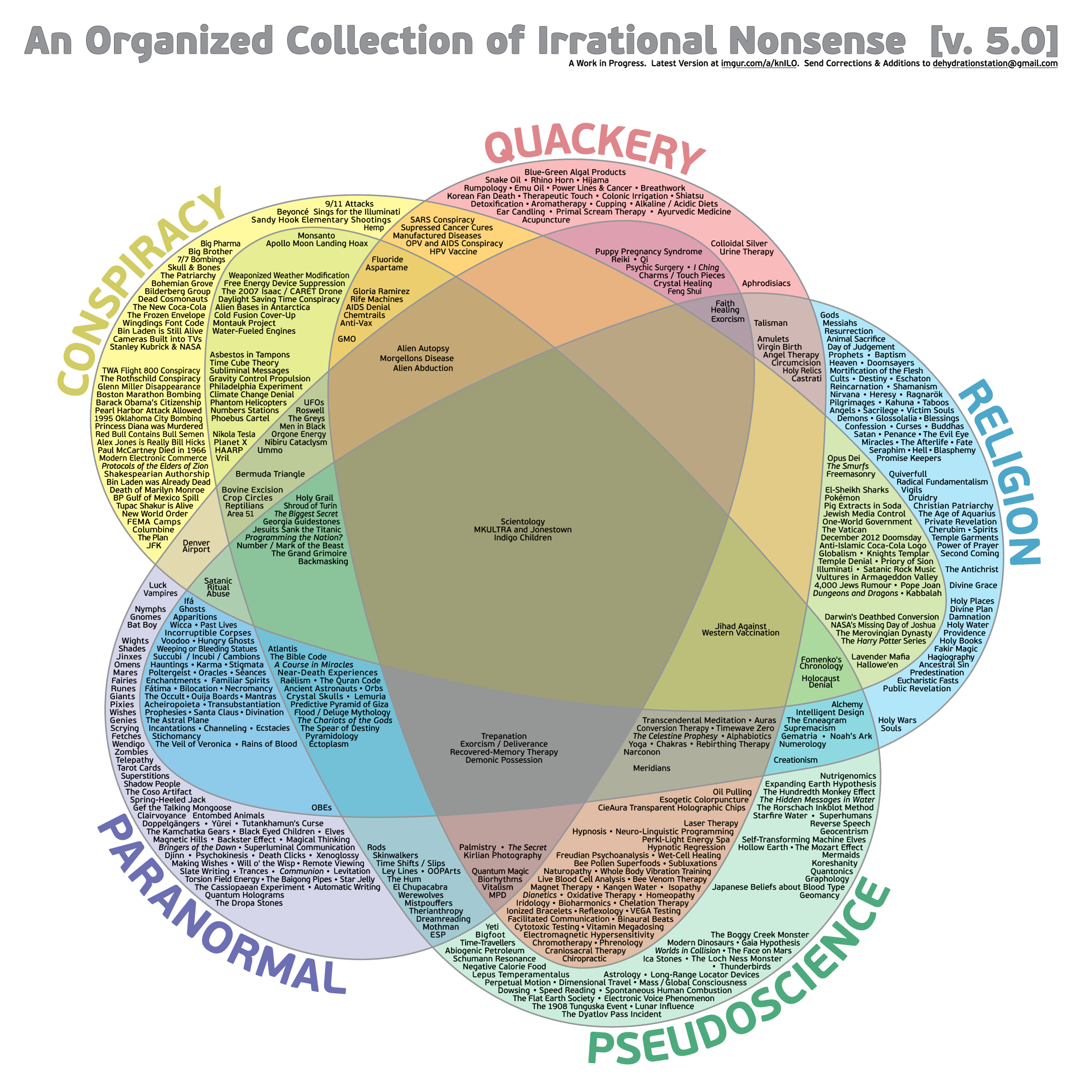 Organized collection of irrational nonsense album on imgur when confronted with irrational nonsense i ofter refer to this venn diagram pooptronica