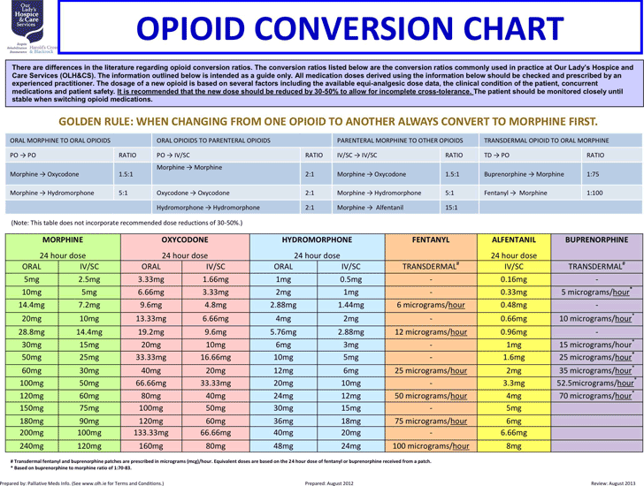 Opioid Conversion Chart Hoe Nurse Pharmacology Pharmacy Higher Learning Conversation