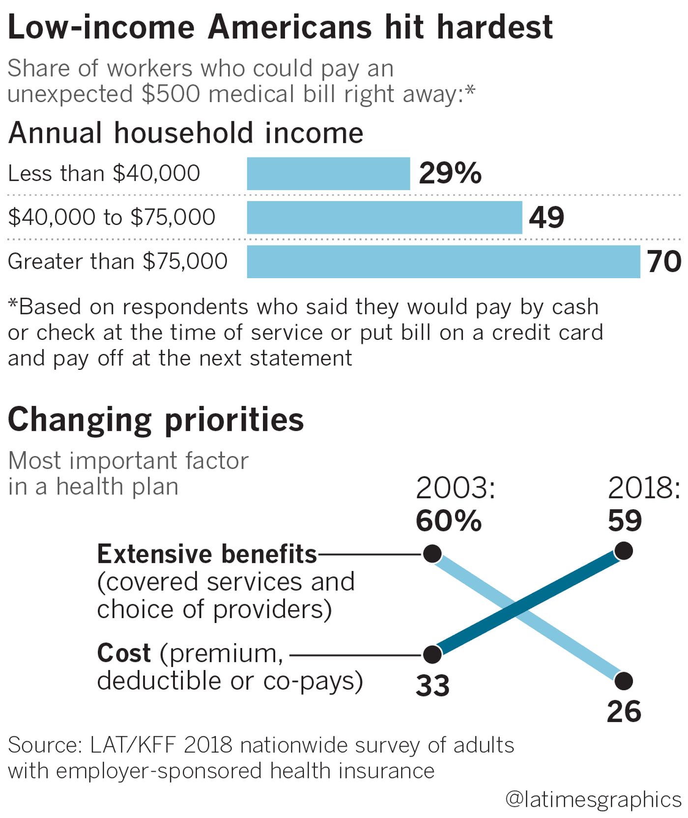Health Insurance Deductibles Soar Leaving Americans With