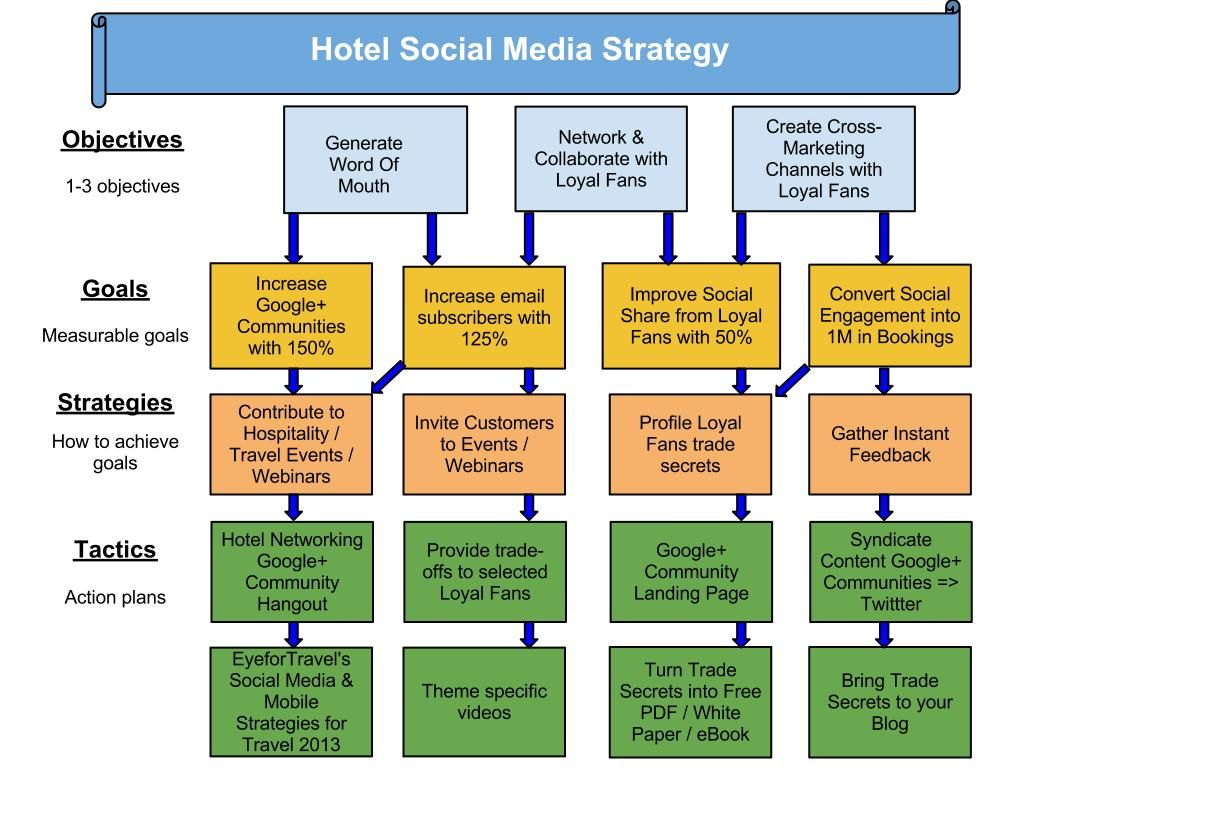 19 Ideas for Finishing your Hotel Social Media Strategy in