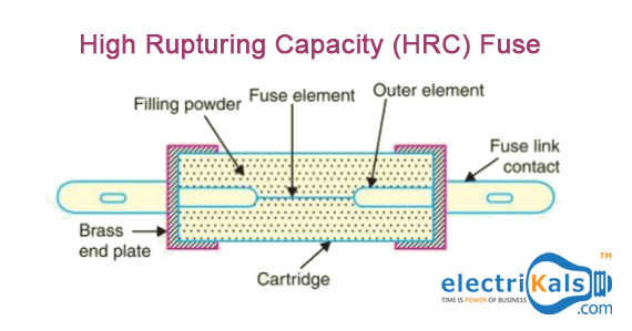 Construction Of Hrc Fuse Electrikals Onlineshopping Electrikals