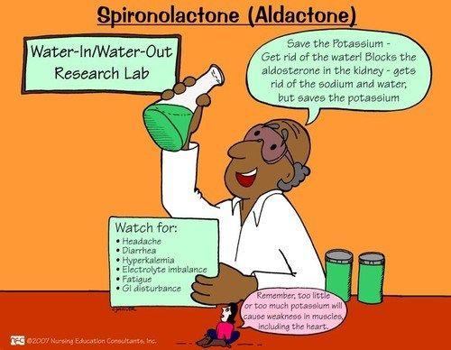 Spironolactone(Aldactone) – ONESTOPNURSING   Pharmacology ...
