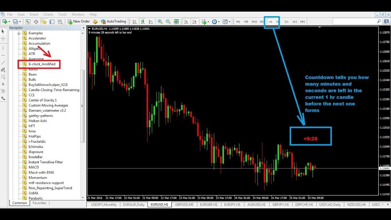 Mt4 Candle Time Indicator Tells You Candlestick Time Remaining