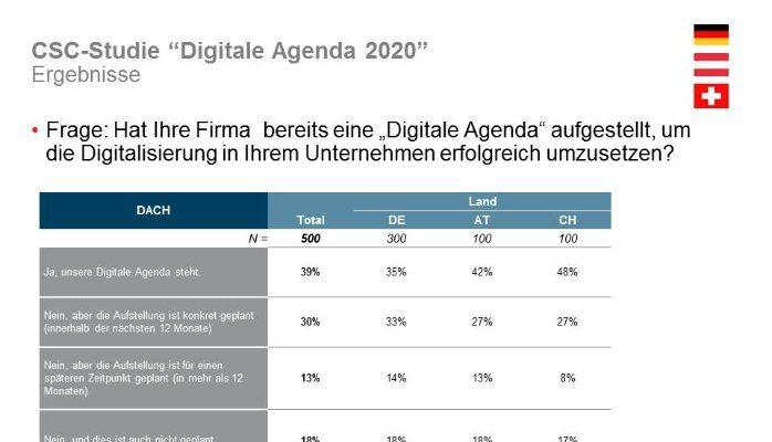 "CSC releases new study ""Digital Agenda 2020"""