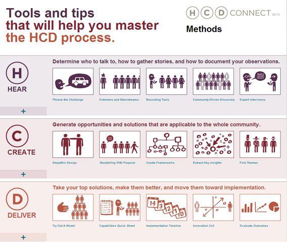 Hcd Methods Toolkit Http Www Hcdconnect Org Toolkit En That Will