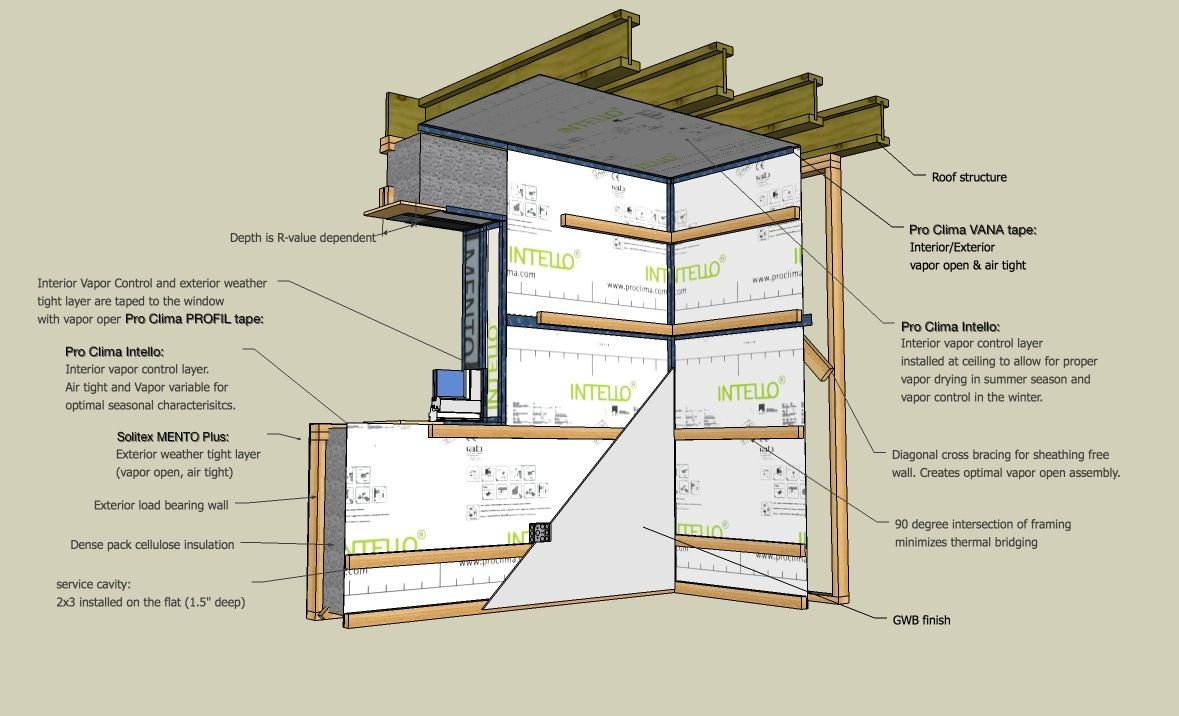 Stud Wall Construction Details : Double stud wall optimized for cost efficiency