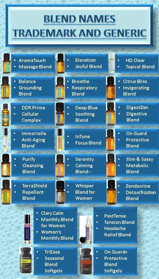 Blend Names; trademark and generic