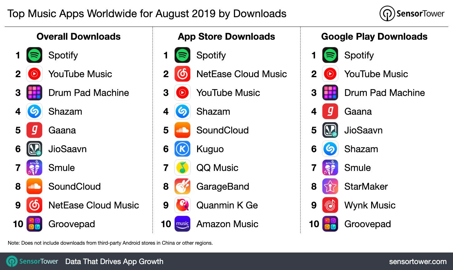 Top Music Apps Worldwide For August 2019 By Downloads Game App