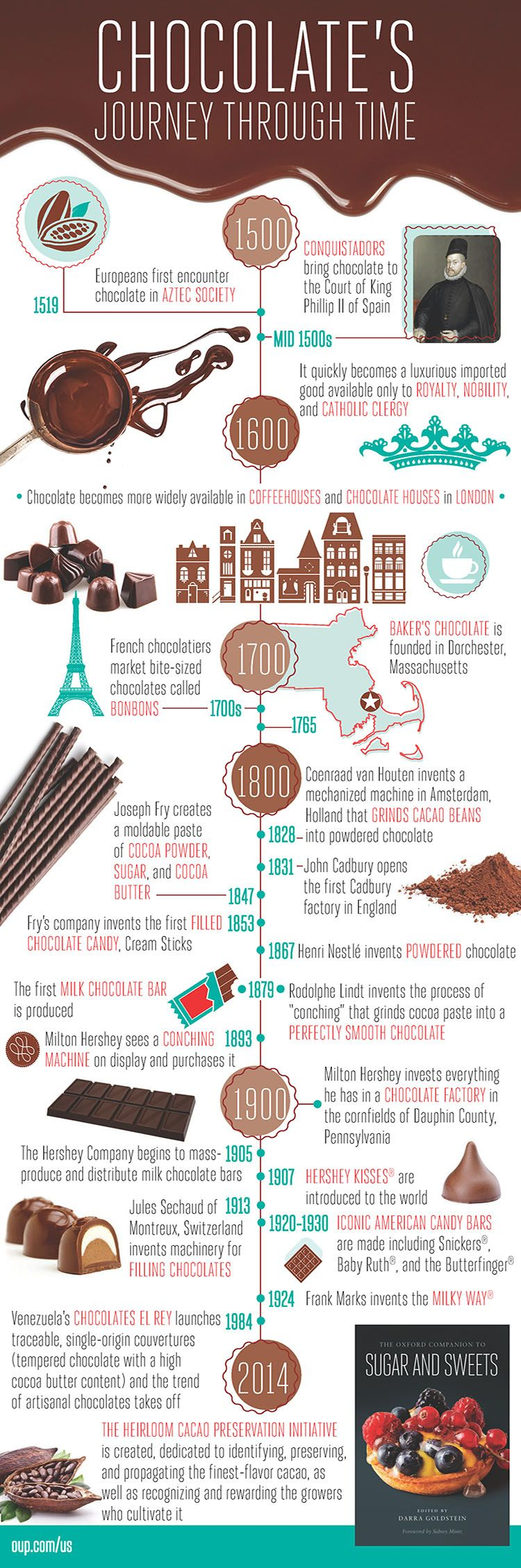 Worksheet History Of Chocolate Bars 1000 ideas about history of chocolate on pinterest chocolates theobroma cacao and cocoa