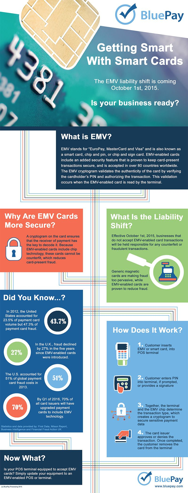 EMV Credit Card Processing #Infographic ~ Visualistan