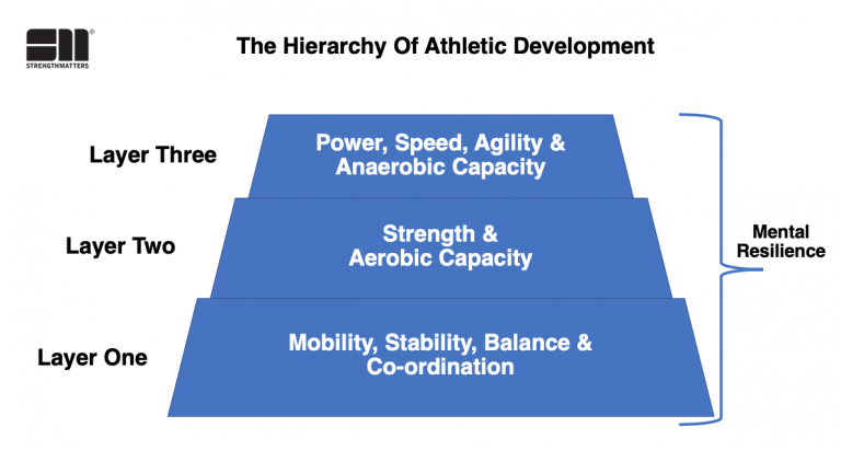 What Is Athleticism? The Ten Components Of Complete