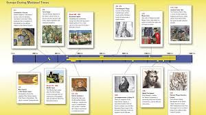 middle ages timeline - Google Search | Medieval Ages | Pinterest ...