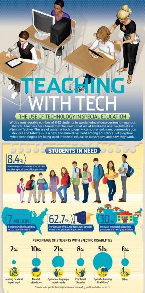 Infographic Trends In Special Education >> Educational Infographic The Use Of Technology In Special