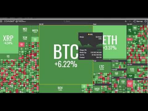 How viable is auto trading crypto
