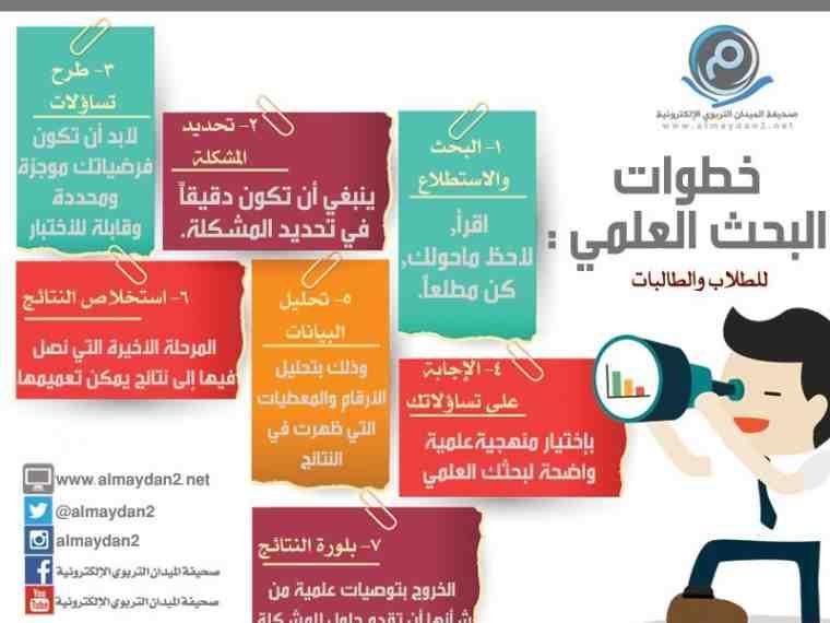 خطوات البحث العلمي انفوجرافيك انفوجرافيك عربي School Projects Arabic Words School