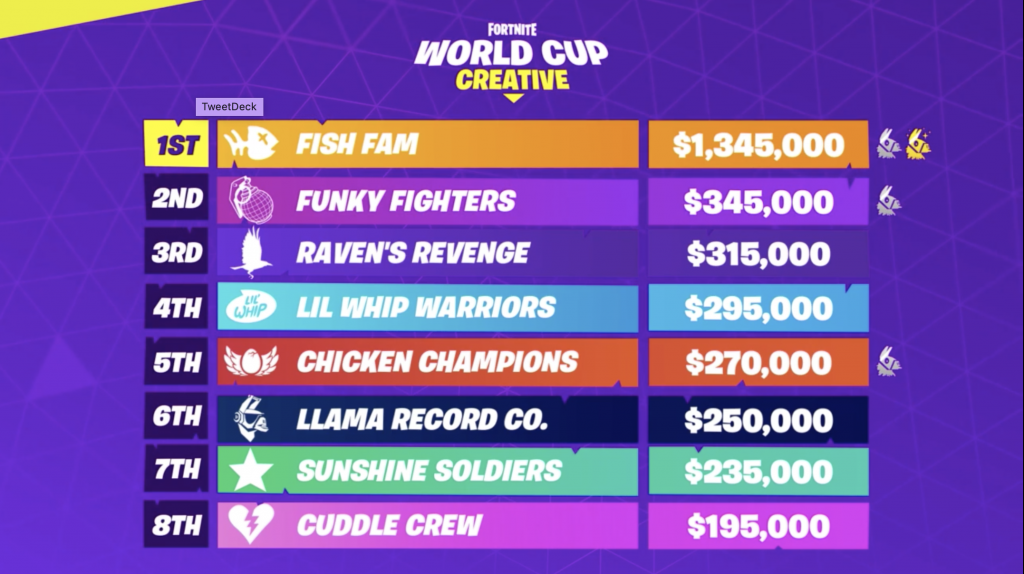 Fortnite Creative Lobby Now Features Cizzorz Fish Fam World Cup Finals Trophy In Order To Recognize And Salute The Fish World Cup World Cup Final Fortnite