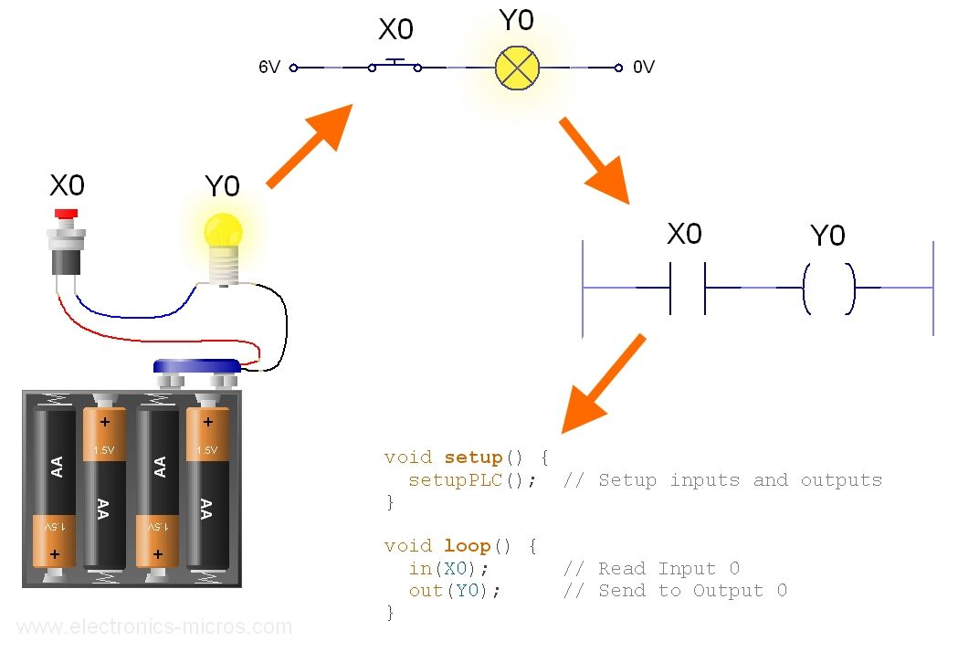 plcLib (Arduino): Getting Started with Ladder Logic - Electronics ...