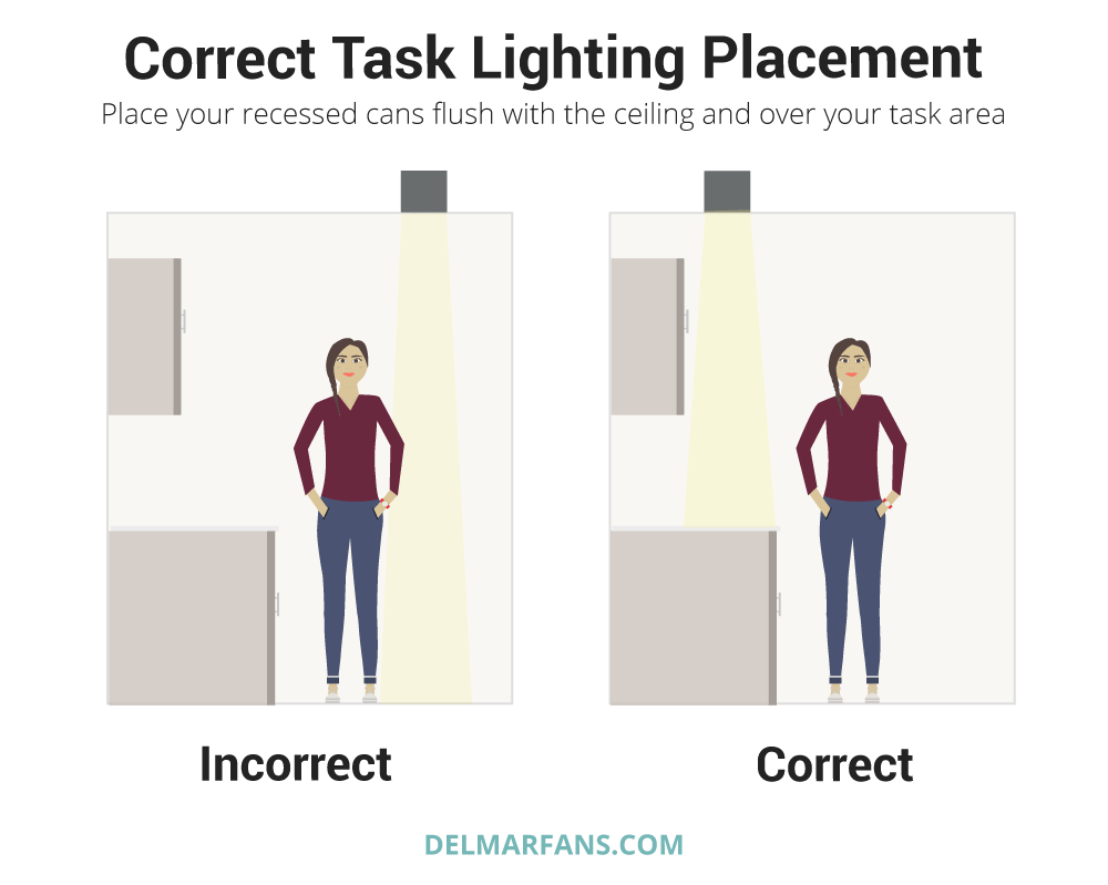 Recessed Lighting Guide How To Select The Proper Housing Trim Lighting Guide Recessed Lighting Layout Kitchen Recessed Lighting