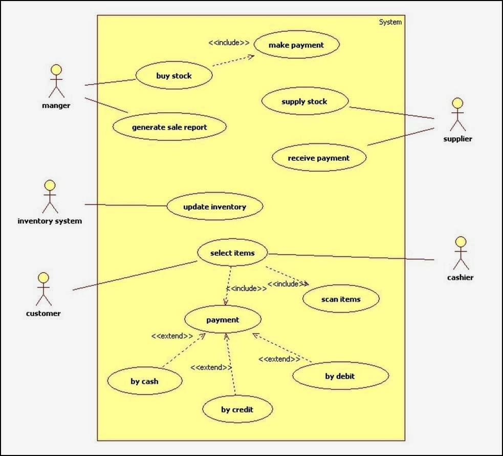 role of er diagram in application development