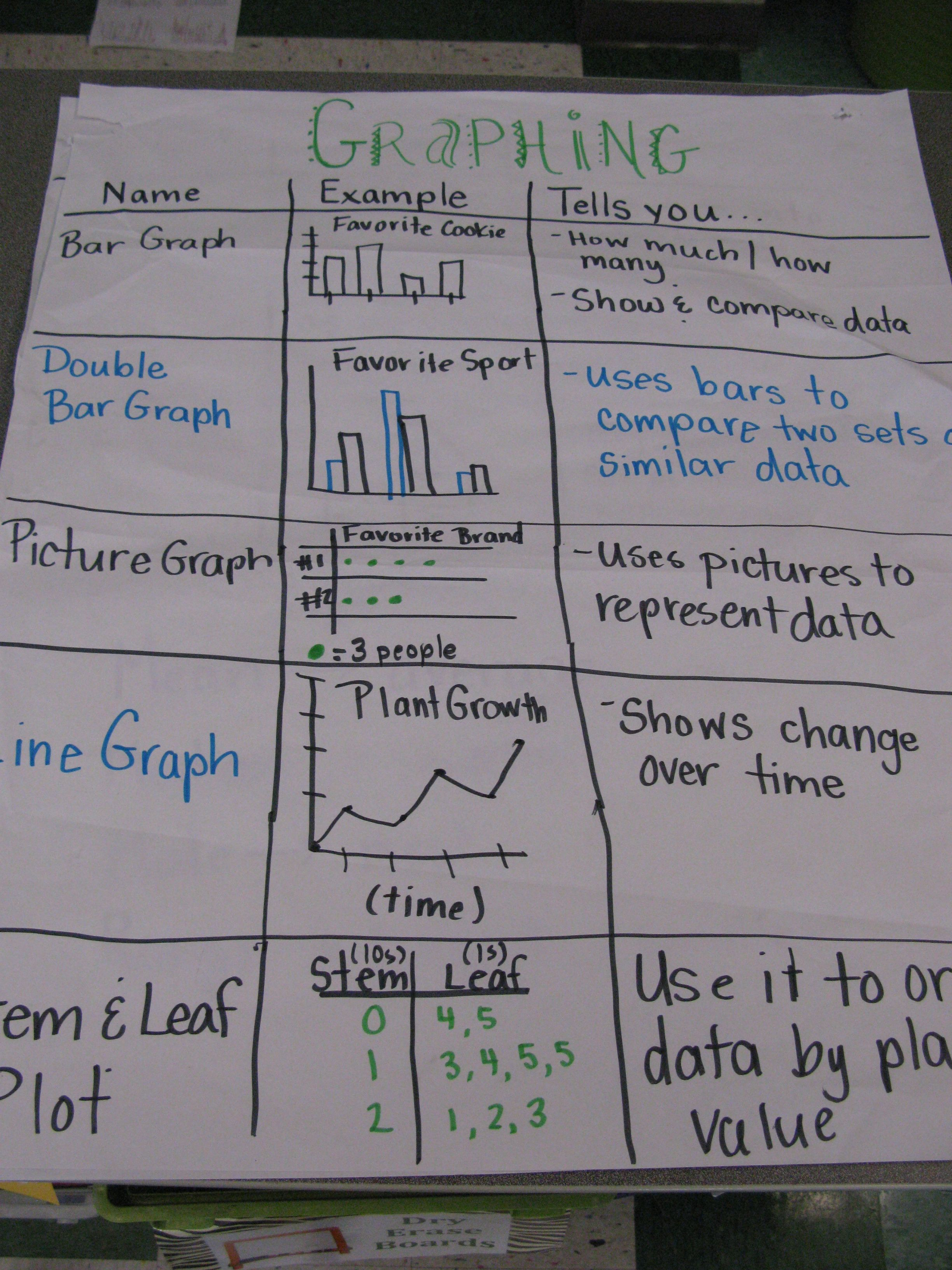 Worksheets Images Only Math types of graphs anchor chart picture only math pinterest only