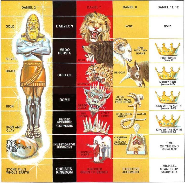 Book of Daniel- my cheat sheet. thank you @Kelly McGaha for ...