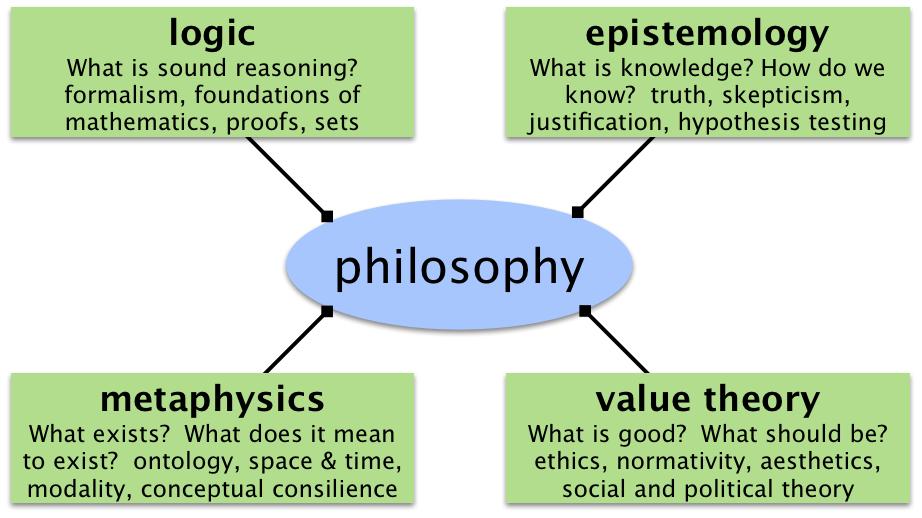 Philosophy In Figures Logic Metaphysics Value Theory Epistemology Philosophy Of Science Philosophy Philosophy Theories