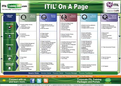 best images of itil framework diagram service also itsm project management computer science rh pinterest