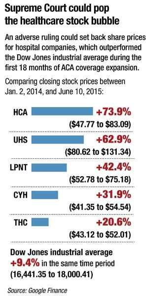 Ruling Against Subsidies Could Hit Hospital Stocks Harder Than