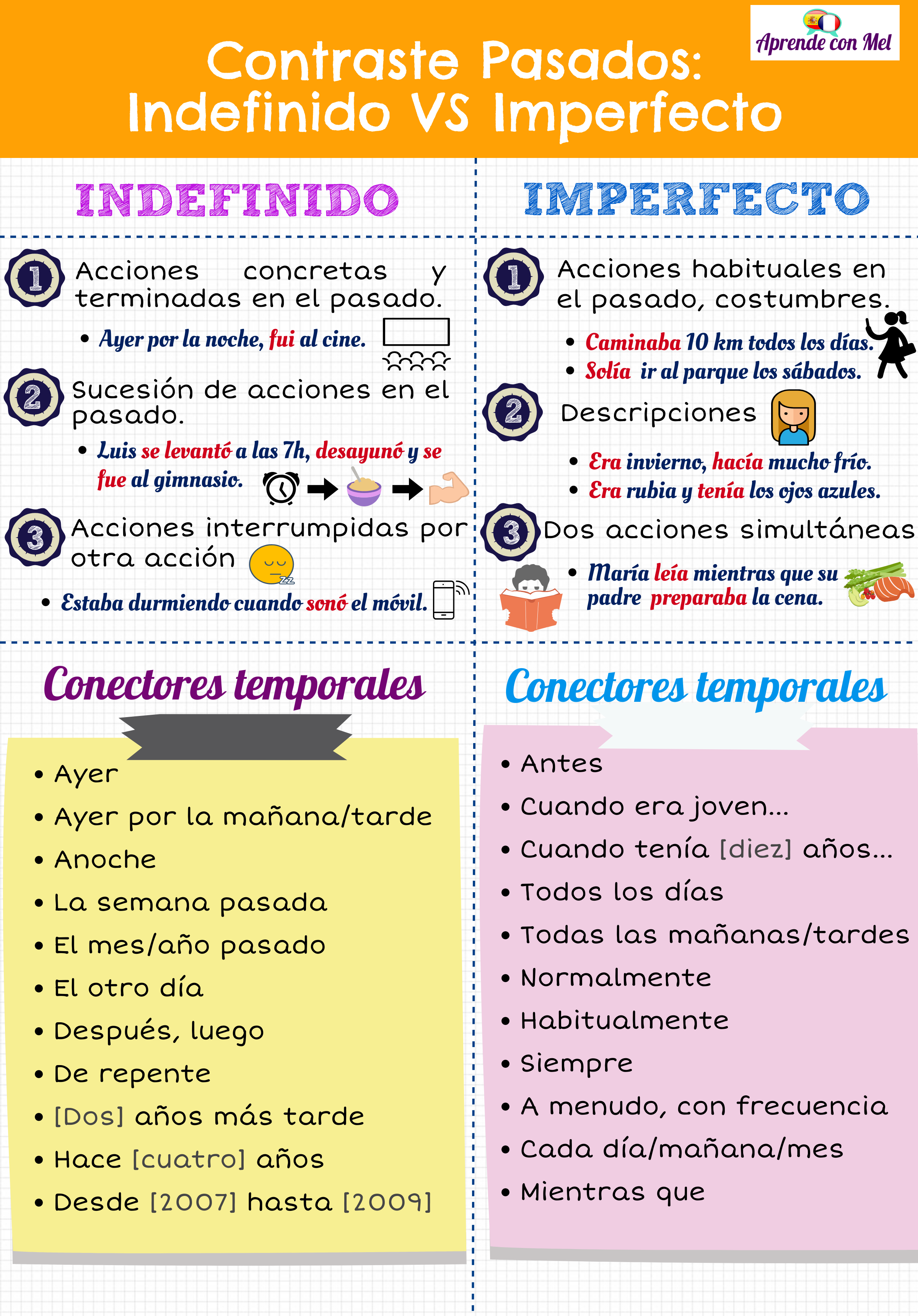 110 Preterito Vs Imperfecto Ideas In 2021 Preterite Teaching Spanish Learning Spanish