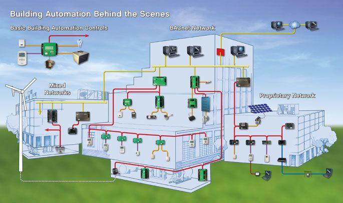Apartment Pilot Building Automation Building Automation System Smart Building