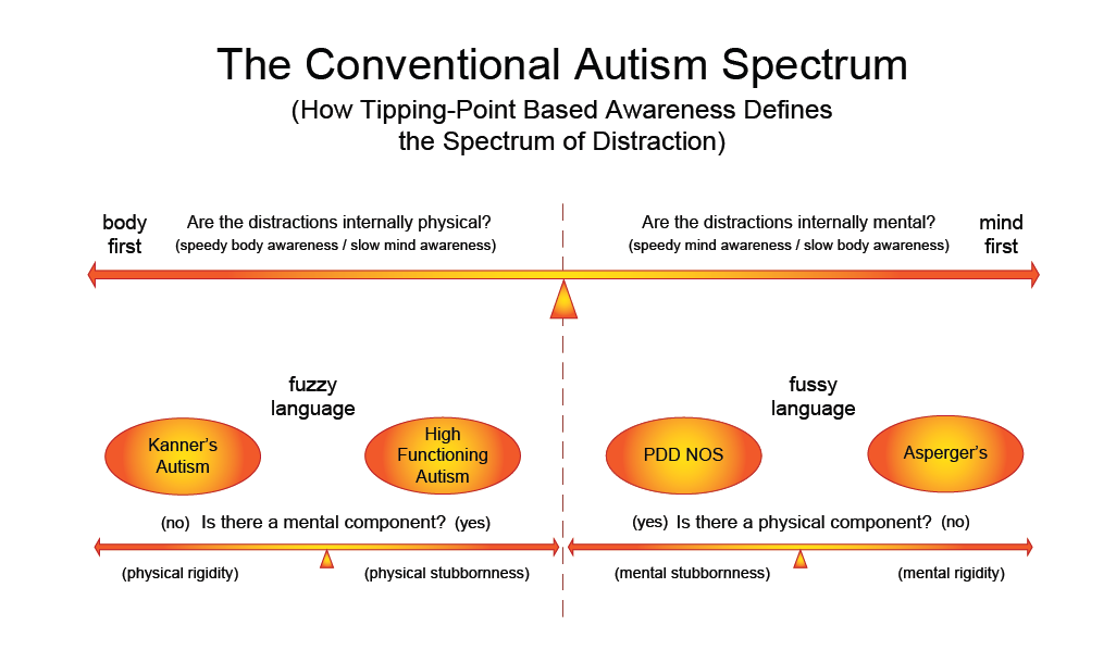 autism and psychology Tools of cognitive theory, may help to make autism one of the first  psychological  accounts have frequently ignored biological research our review attempts to.