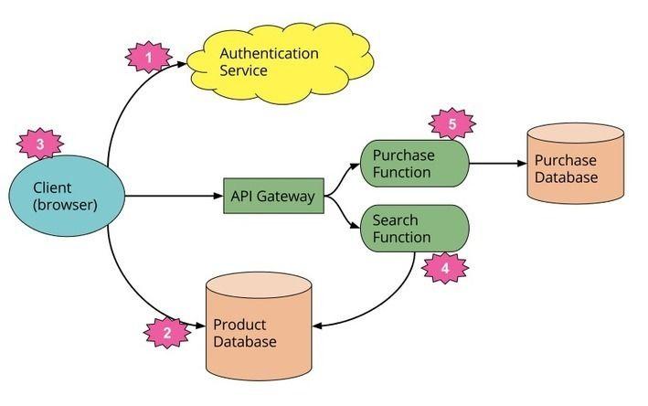 Serverless Architectures Enterprise Architecture Cloud Computing
