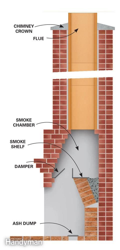 House Chimney Parts : How to clean a chimney stove fireplace and house