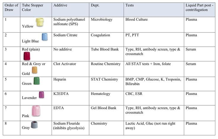 graphic relating to Free Printable Phlebotomy Practice Test referred to as phlebotomy tubes and exams chart Phlebotomy Tubes Components