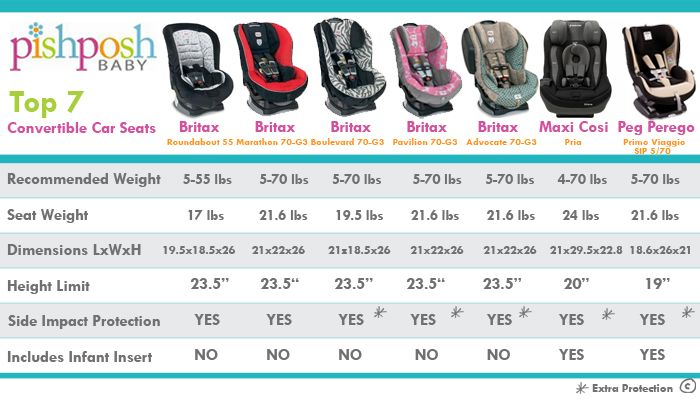 Top 7 2013 Convertible Carseat Comparison I Think Convertibles Are