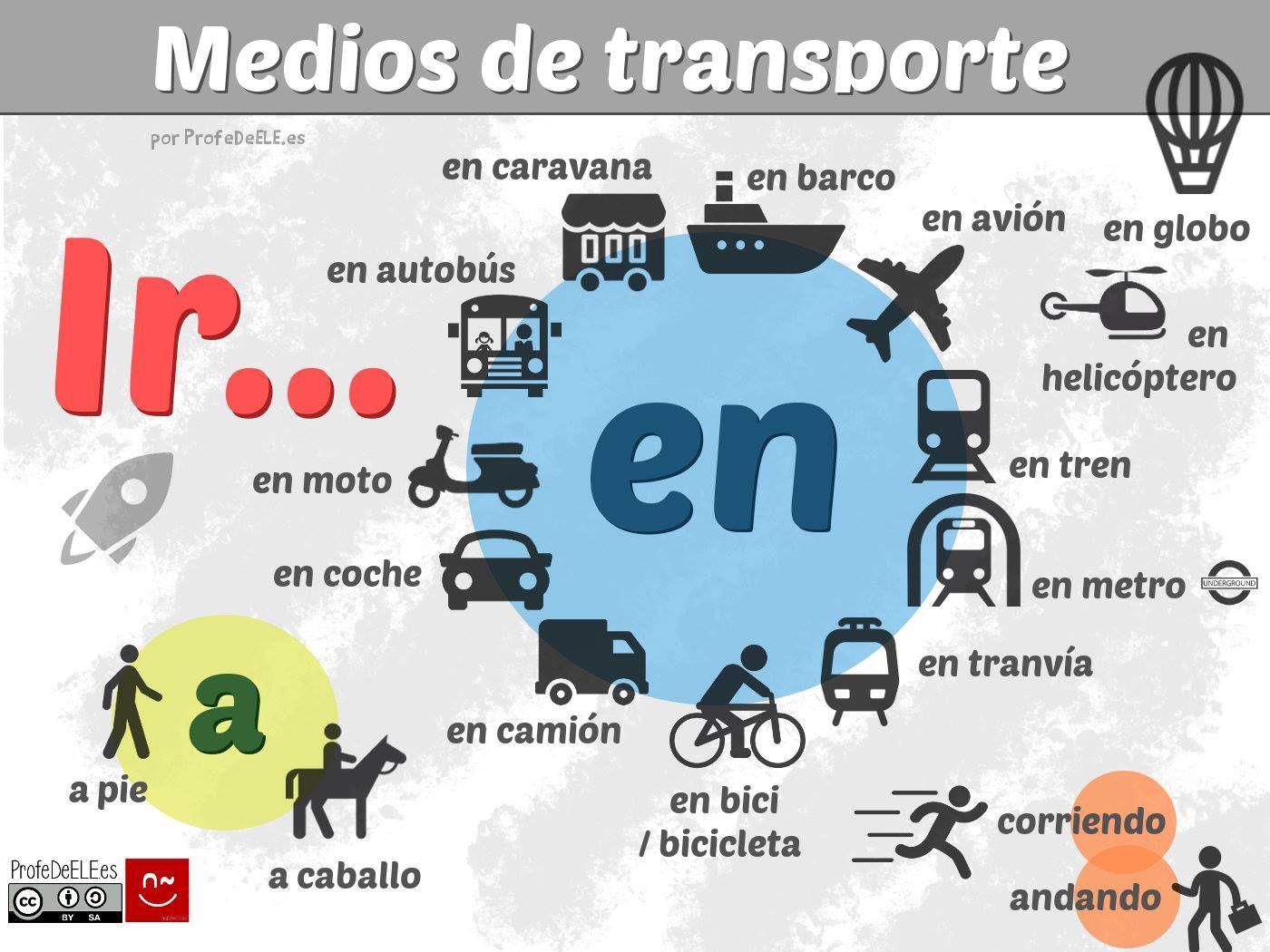 Preposiciones Medios De Transporte
