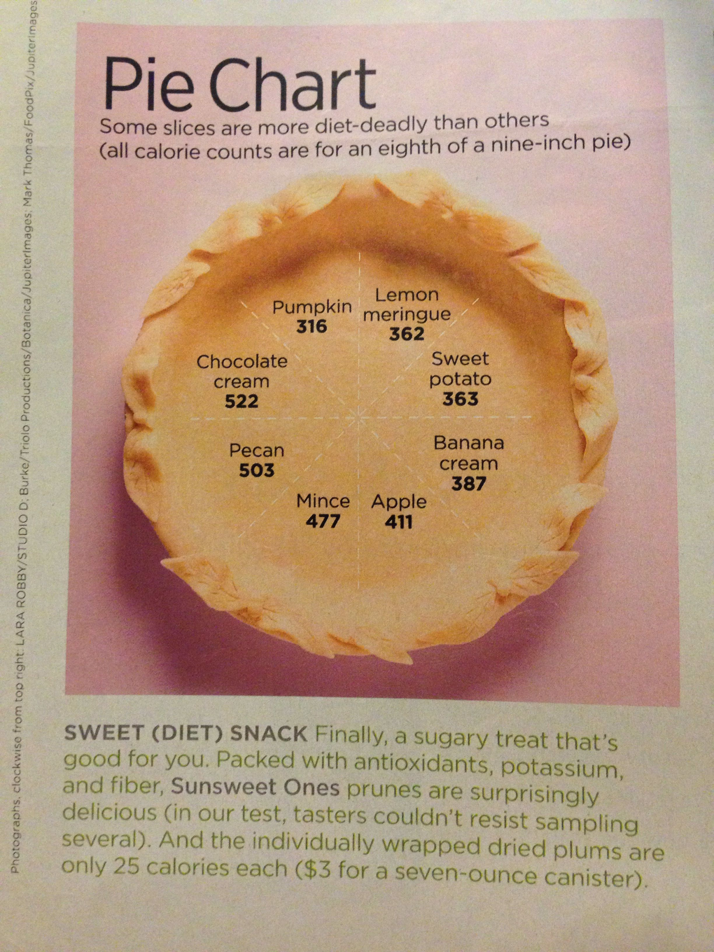 Pie chart healthy snack pinterest pie charts snacks and pies pie chart nvjuhfo Images