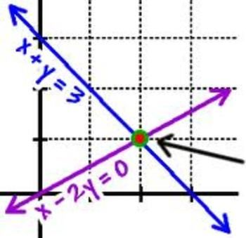 Graphing System of Equations + Solving by substitution-Worksheet ...