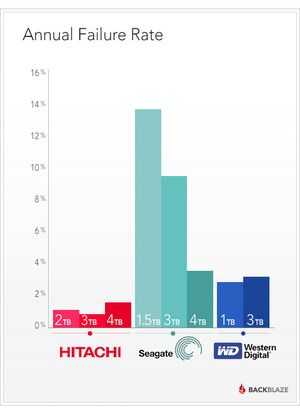 backblaze annual hdd failure rate | Facts & Figures | Hdd