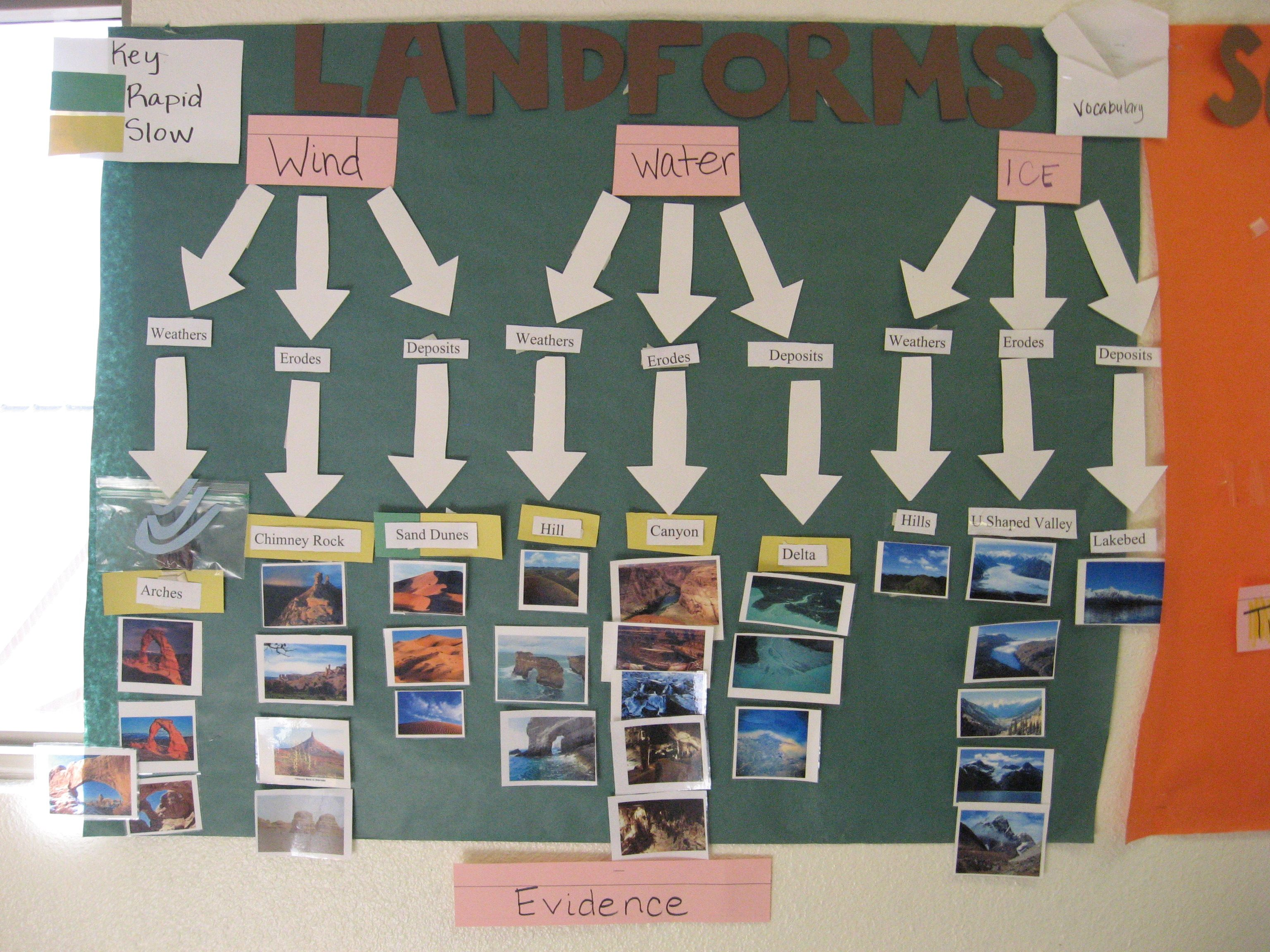 Landforms Weathering Erosion Deposition Wind Water
