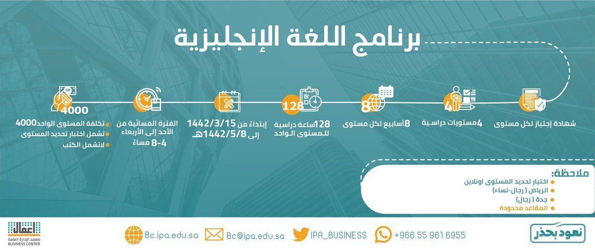 مركز الأعمال في معهد الإدارة يعلن بدء التسجيل في برنامج اللغة الإنجليزية صحيفة وظائف الإلكترونية In 2020 Map Map Screenshot